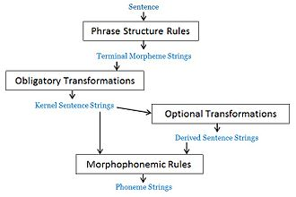 Syntactic Structures - The grammar model discussed in Noam Chomsky's Syntactic Structures (1957)