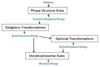 Syntactic structures wikipedia the grammar model discussed in noam chomskys syntactic structures 1957 ccuart Choice Image