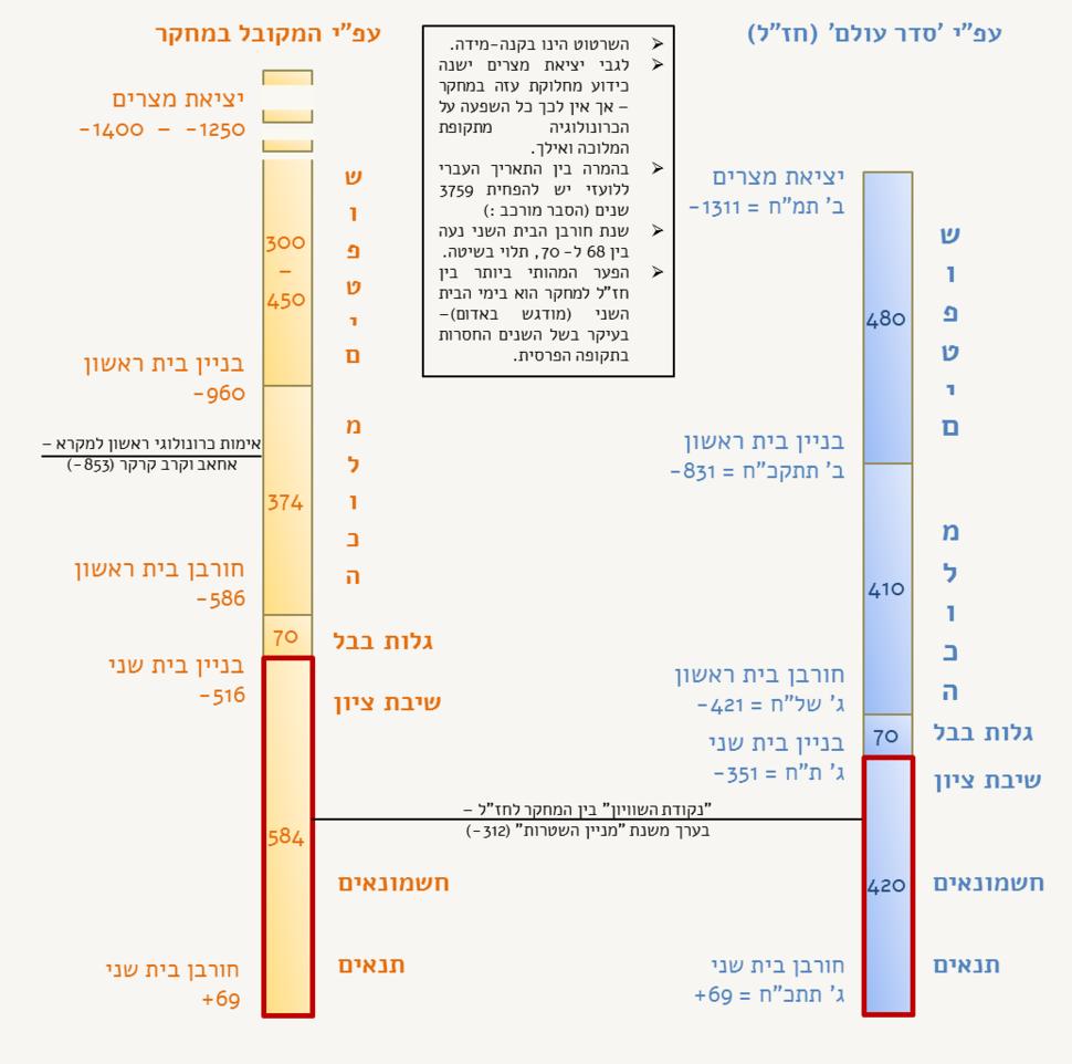 Chronology Chazal vs Research