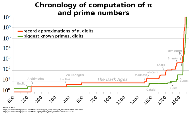 the history of the computation of pi The calculation of pi in arabic mathematics  our aim in this article is to survey  the history of the mathematical research carried on in different scientific traditions .