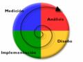 Ciclo-de-diseno-iterativo.png