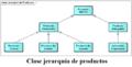 Clase jerarquía de productos.png