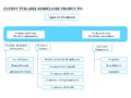 Componentes del Modelo de Productos (MÉTODO WATCH)..PNG