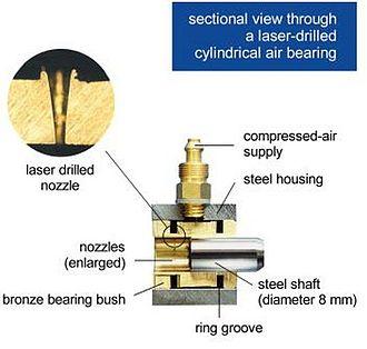 Air bearing - Cut through a cylindrical element