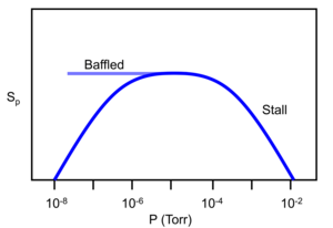 Diffusion pump - Plot of pumping speed as a function of pressure for a diffusion pump.
