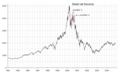 Dead cat bounce NASDAQ IXIC - dot-com bubble.png