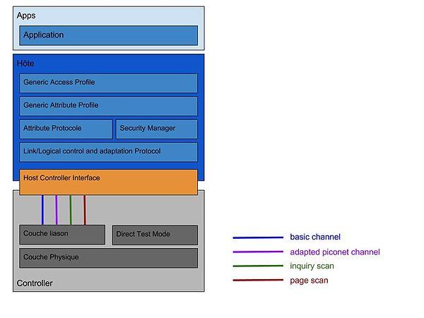 S curit des protocoles bluetooth wikip dia for L architecture d un systeme de messagerie