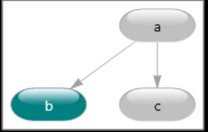 DGML - Image: Dgml Graph