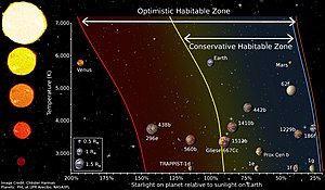 Circumstellar habitable zone - A diagram depicting the Habitable Zone (HZ) boundaries, and how the boundaries are affected by star type. This new plot includes solar system planets (Venus, Earth, and Mars) as well as especially significant exoplanets such as TRAPPIST-1d, Kepler 186f, and our nearest neighbor Proxima Centauri B.