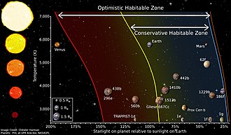 Circumstellar habitable zone - A diagram depicting the habitable zone boundaries around stars, and how the boundaries are affected by star type. This new plot includes Solar System planets (Venus, Earth, and Mars) as well as especially significant exoplanets such as TRAPPIST-1d, Kepler-186f, and our nearest neighbor Proxima Centauri b.