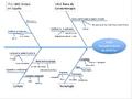 Diagrama de Ishikawa o de causa efecto del descubrimiento de América.png