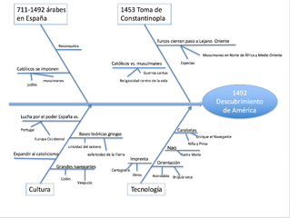 Archivo Diagrama De Ishikawa O De Causa Efecto Del
