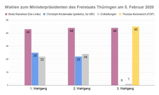 Diagramm zur Wahl des Ministerpräsidenten von Thüringen am 5.2.2020