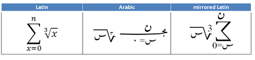 Arabic mathematical sum in different forms