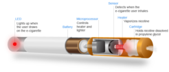 Schematic of a typical e-cigarette with a cartridge containing nicotine dissolved in propylene glycol.