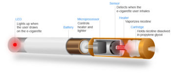 Composition Of Electronic Cigarette Aerosol Wikipedia