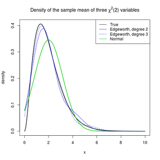 Edgeworth series - Density of the sample mean of three chi2 variables. The chart compares the true density, the normal approximation, and two edgeworth expansions