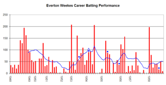 Everton Weekes - An innings-by-innings breakdown of Weekes's Test match batting career, showing runs scored (red bars) and the average of the last 10 innings (blue line). The blue dots indicate an innings where he was not dismissed.