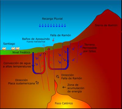 FALLAS SISMICAS DE CHILE  400px-Falla_de_ramon