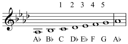 Fifth from C to G in the A major scale. Fifth C to G.png