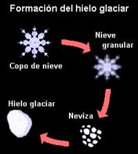 Formação do gelo glaciário.