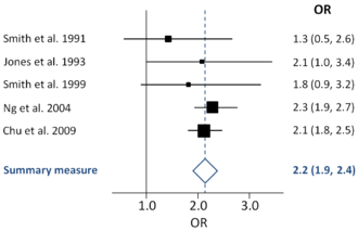 Forest plot - An example forest plot of five odds ratios (squares, proportional to weights used in meta-analysis), with the summary measure (centre line of diamond) and associated confidence intervals (lateral tips of diamond), and solid vertical line of no effect. Names of (fictional) studies are shown on the left, odds ratios and confidence intervals on the right.