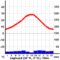 German Climate Laghouat.png