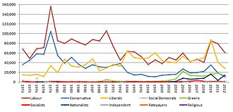 Sheffield City Council elections - Popular vote numbers, 1973-2012