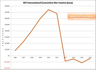 Hill International - Hill Cumulative earnings from 2006-2015