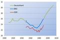 Heiratsalter lediger Frauen in Deutschland 1910-2013.png