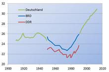 Heirat durchschnittsalter deutschland
