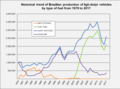Historical trend ethanol and flex veh in Brazil 1979 2008.png