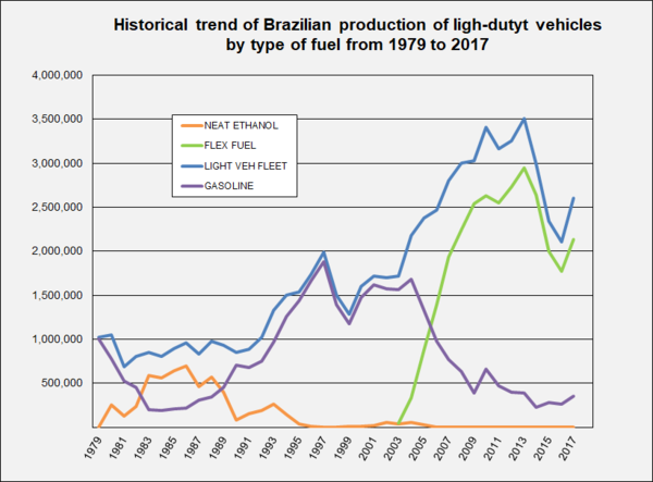 Historical trend of Brazilian production of light-duty vehicles by type of fuel: neat ethanol, flex fuel, and gasoline from 1979 to 2017. Historical trend ethanol and flex veh in Brazil 1979 2008.png