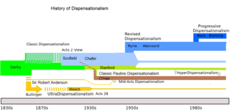 Dispensationalism - Timeline of the history of Dispensationalism, showing the development of various streams of thought.