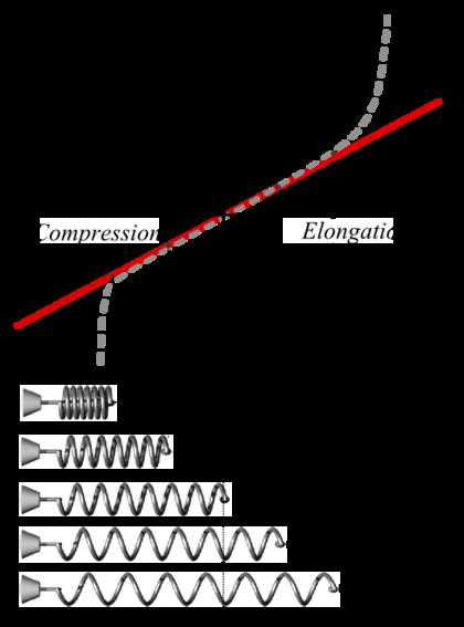 Hookesches Gesetz image source