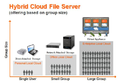 Hybrid cloud file server based on group size.png