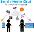 Infographics - Social + Mobile Cloud (6416000493).jpg