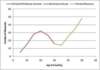 Reminiscence bump - Lifespan retrieval curve