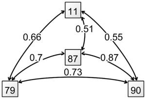 Lothian birth-cohort studies - Image: Longitudinal correlations of Moray House Test scores in the Lothian Birth Cohort 1921