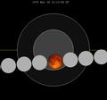 Lunar eclipse chart close-1975Nov18.png