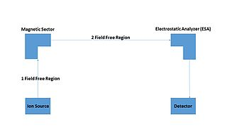 Mass-analyzed ion-kinetic-energy spectrometry - Schematic diagram of MIKES