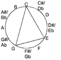 Major chord in the chromatic circle.png