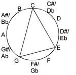 Major chord drawn in the chromatic circle