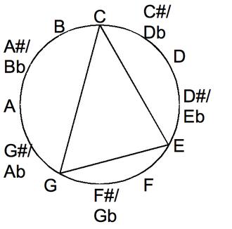 Major and minor - Major chord