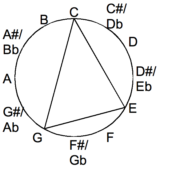 Major chord in the chromatic circle