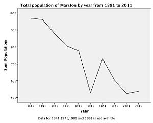Marston, Cheshire - Image: Marston population time series 1881 2011