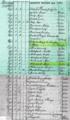 Miodusy Wielkie, fragment spisu mieszkańcow z 1791r.png