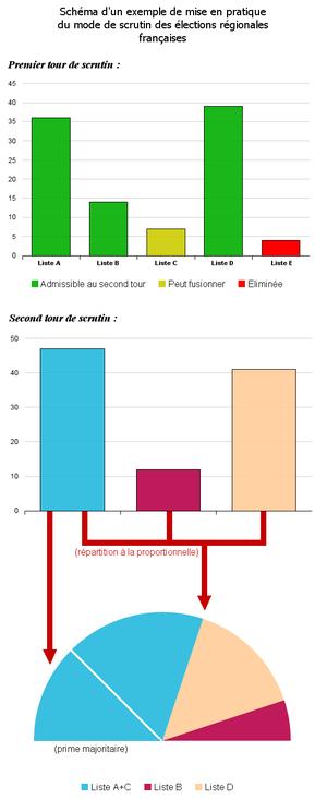 Élections régionales : mode de scrutin dans Elections regionales 300px-Mode_de_scrutin_%C3%A9lections_r%C3%A9gionales_fran%C3%A7aises