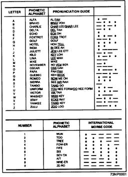 NATO Phonetic And Morse Code Alphabet