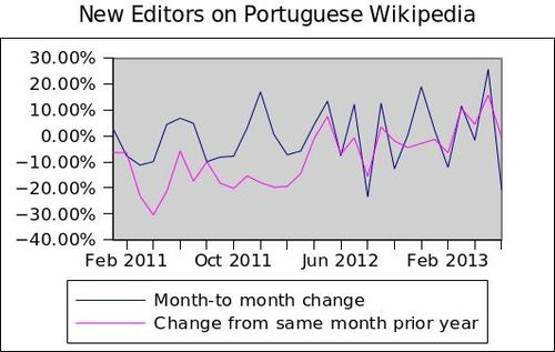 New editors on Portuguese Wikipedia growth variation